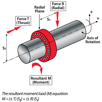 Kaydon Bearings - radial & axial (thrust) loads