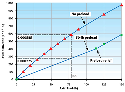 Kaydon Bearings - how bearing stiffness improves with preload