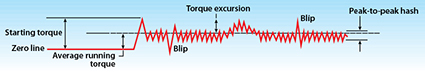 Kaydon Bearings - torque trace - acceptance testing plan