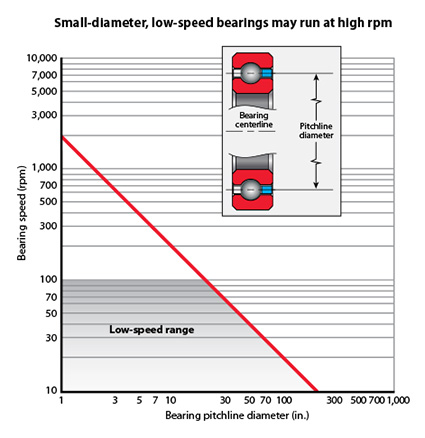 Kaydon Bearings - small-diameter, low-speed bearings may run at high rpm