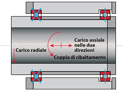 Kaydon Bearings - mounting thin section bearings - Type C, radial bearings