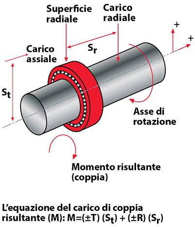 Kaydon Bearings - mounting thin section bearings - Type X, four-point contact bearings