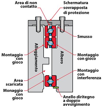 Kaydon Bearings - mounting thin section bearings - angular contact bearings, duplex pair, clamped in place