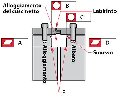 Kaydon Bearings - mounting thin section bearings - thin section bearings, flatness & roundness tolerances