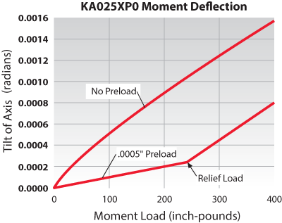 Kaydon Bearings - mounting thin section bearings - thin section bearings, moment deflection, as preload increases, the amount of deflection under load is reduced