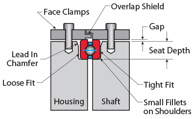 Kaydon Bearings - mounting thin section bearings - face clamps overlapping the bearing to form a labyrinth shield