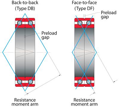 Kaydon Bearings - mounting thin section bearings - Type A, angular contact bearings