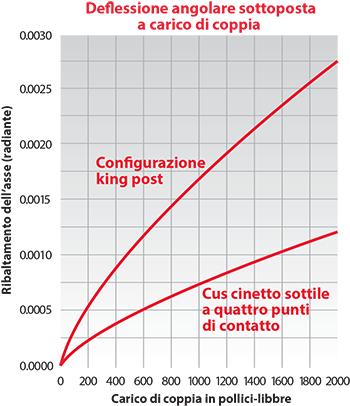 Kaydon Bearings - Una struttura convenzionale 'king post' che utilizza una coppia di cuscinetti a sezione pesante può essere sostituita da un unico cuscinetto a sezione sottile che fornisce molti vantaggi strutturali come, ad esempio un miglioramento del 50% a livello di rigidità al carico di coppia.