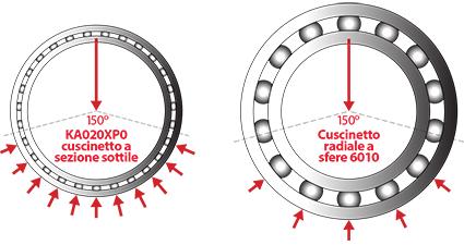 Kaydon Bearings - Tipica distribuzione della zona di carico sotto carico radiale per cuscinetto a sezione sottile (a sinistra) rispetto ad un cuscinetto convenzionale